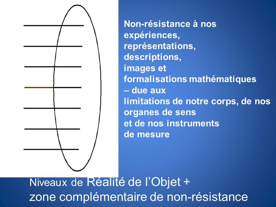 Niveaux de Réalité de lObjet + zone complémentaire de non-résistance Non-résistance à nos expériences, représentations, descriptions, images et formal