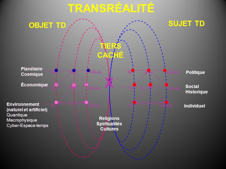 Environnement (naturel et artificiel) Quantique Macrophysique Cyber-Espace-temps A1A1 non-A 1 Économique T2T2 TRANSRÉALITÉ A3A3 non-A 3 T3T3 Planétair
