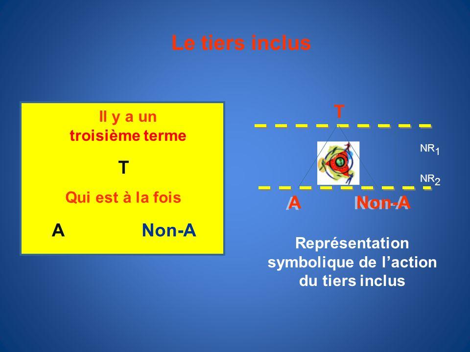 Le tiers inclus Il y a un troisième terme T Qui est à la fois ANon-A Représentation symbolique de laction du tiers inclus A A Non-A T NR 1 NR 2