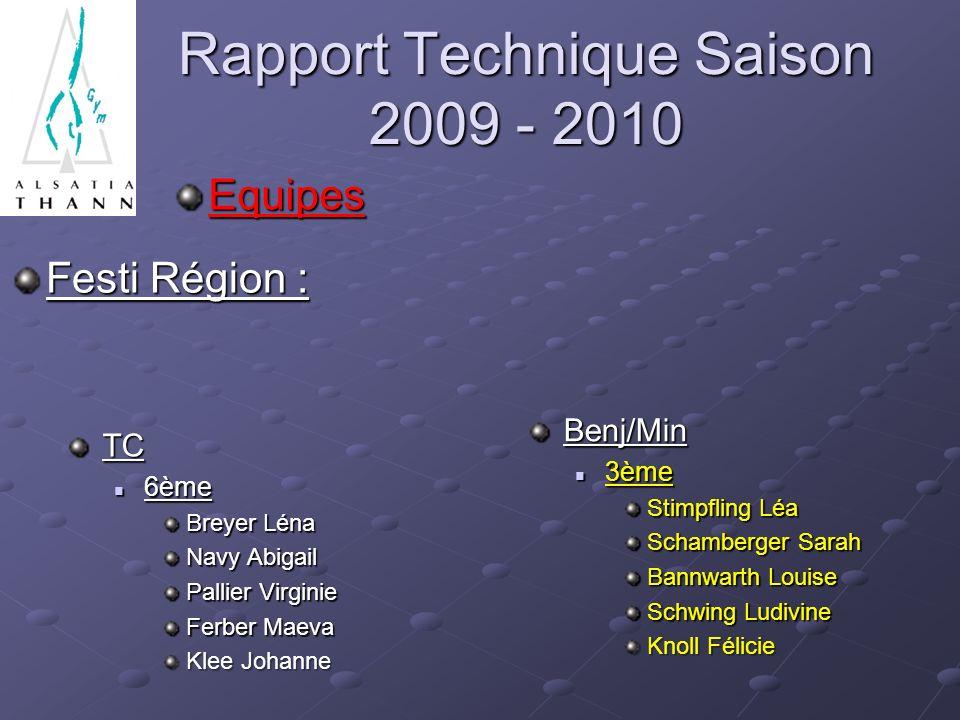 Rapport Technique Saison 2009 - 2010 Equipes Festi Région : Benj/Min 3ème Stimpfling Léa Schamberger Sarah Bannwarth Louise Schwing Ludivine Knoll Fél