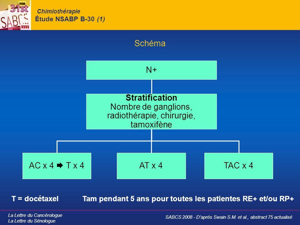 La Lettre du Cancérologue La Lettre du Sénologue Chimiothérapie Étude NSABP B-30 (1) Schéma SABCS 2008 - Daprès Swain S.M. et al., abstract 75 actuali