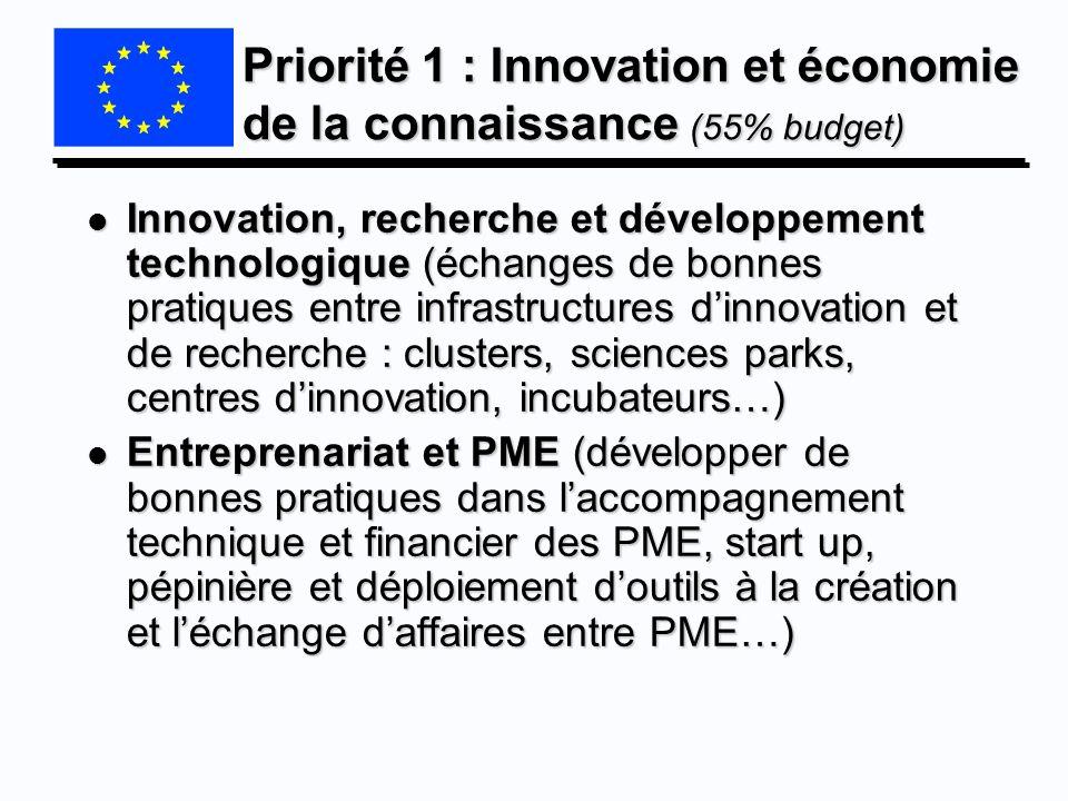 Priorité 1 : Innovation et économie de la connaissance (55% budget) l Innovation, recherche et développement technologique (échanges de bonnes pratiqu