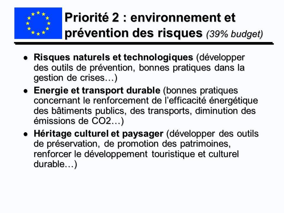 Priorité 2 : environnement et prévention des risques (39% budget) l Risques naturels et technologiques (développer des outils de prévention, bonnes pr