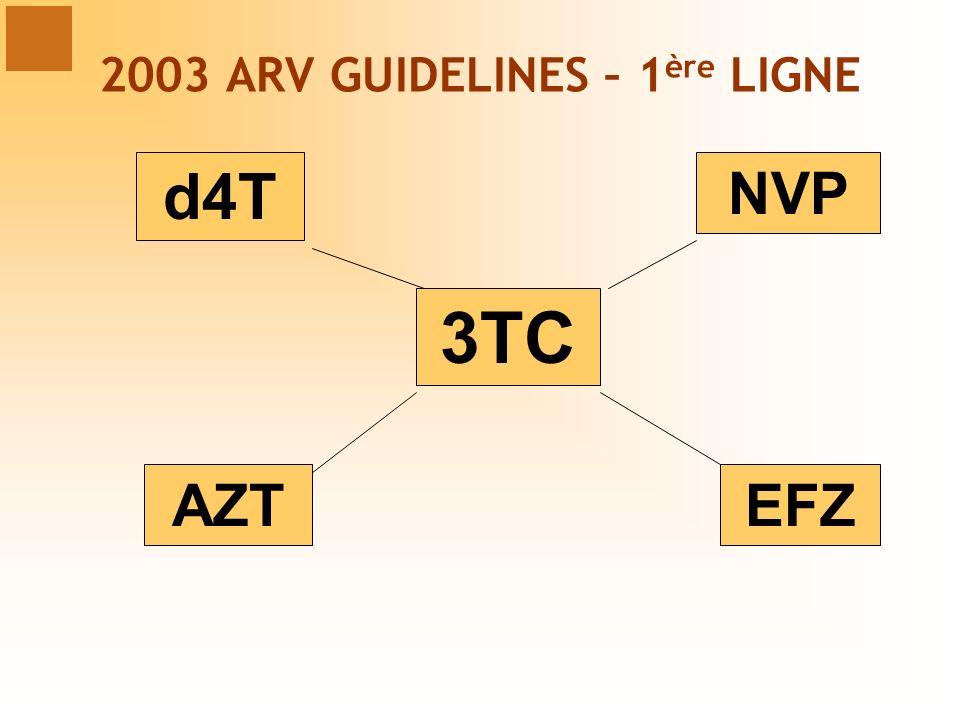 3TC d4T AZT NVP EFZ 2003 ARV GUIDELINES – 1 ère LIGNE