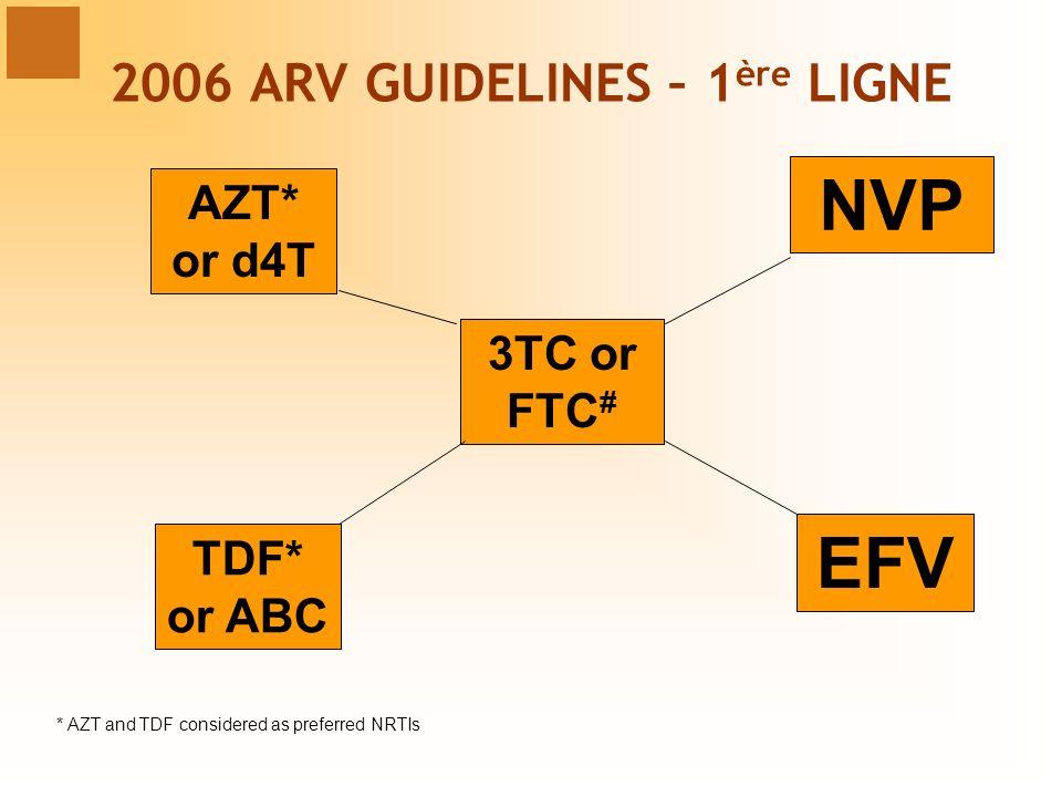 3TC or FTC # AZT* or d4T TDF* or ABC NVP EFV * AZT and TDF considered as preferred NRTIs 2006 ARV GUIDELINES – 1 ère LIGNE