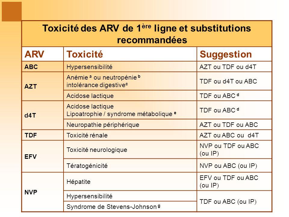 Toxicité des ARV de 1 ère ligne et substitutions recommandées ARVToxicitéSuggestion ABCHypersensibilitéAZT ou TDF ou d4T AZT Anémie a ou neutropénie b intolérance digestive c TDF ou d4T ou ABC Acidose lactiqueTDF ou ABC d d4T Acidose lactique Lipoatrophie / syndrome métabolique e TDF ou ABC d Neuropathie périphériqueAZT ou TDF ou ABC TDFToxicité rénaleAZT ou ABC ou d4T EFV Toxicité neurologique NVP ou TDF ou ABC (ou IP) TératogénicitéNVP ou ABC (ou IP) NVP Hépatite EFV ou TDF ou ABC (ou IP) Hypersensibilité TDF ou ABC (ou IP) Syndrome de Stevens-Johnson g