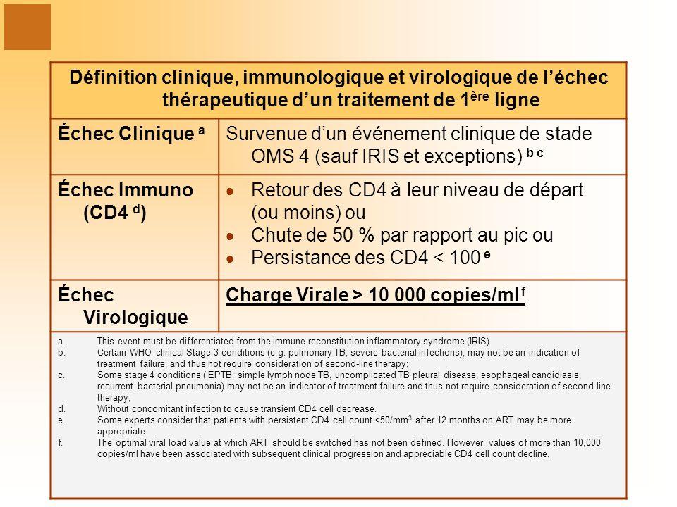 Définition clinique, immunologique et virologique de léchec thérapeutique dun traitement de 1 ère ligne Échec Clinique a Survenue dun événement cliniq