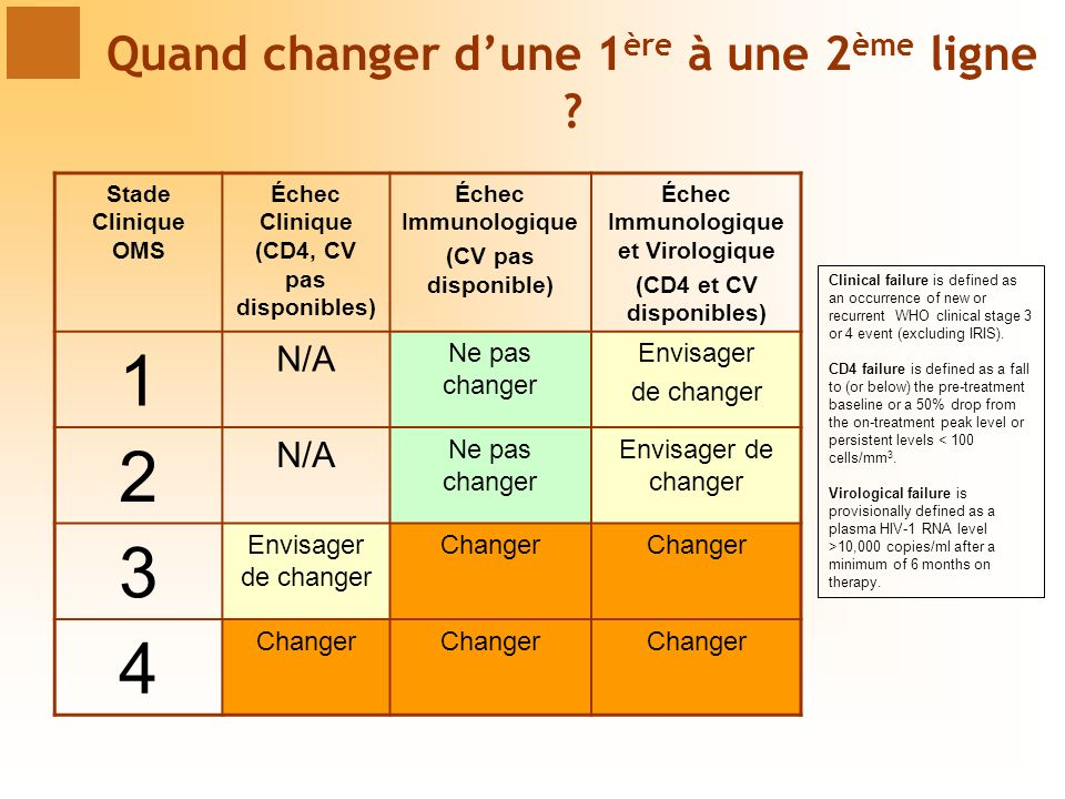 Stade Clinique OMS Échec Clinique (CD4, CV pas disponibles) Échec Immunologique (CV pas disponible) Échec Immunologique et Virologique (CD4 et CV disponibles) 1 N/A Ne pas changer Envisager de changer 2 N/A Ne pas changer Envisager de changer 3 Changer 4 Clinical failure is defined as an occurrence of new or recurrent WHO clinical stage 3 or 4 event (excluding IRIS).