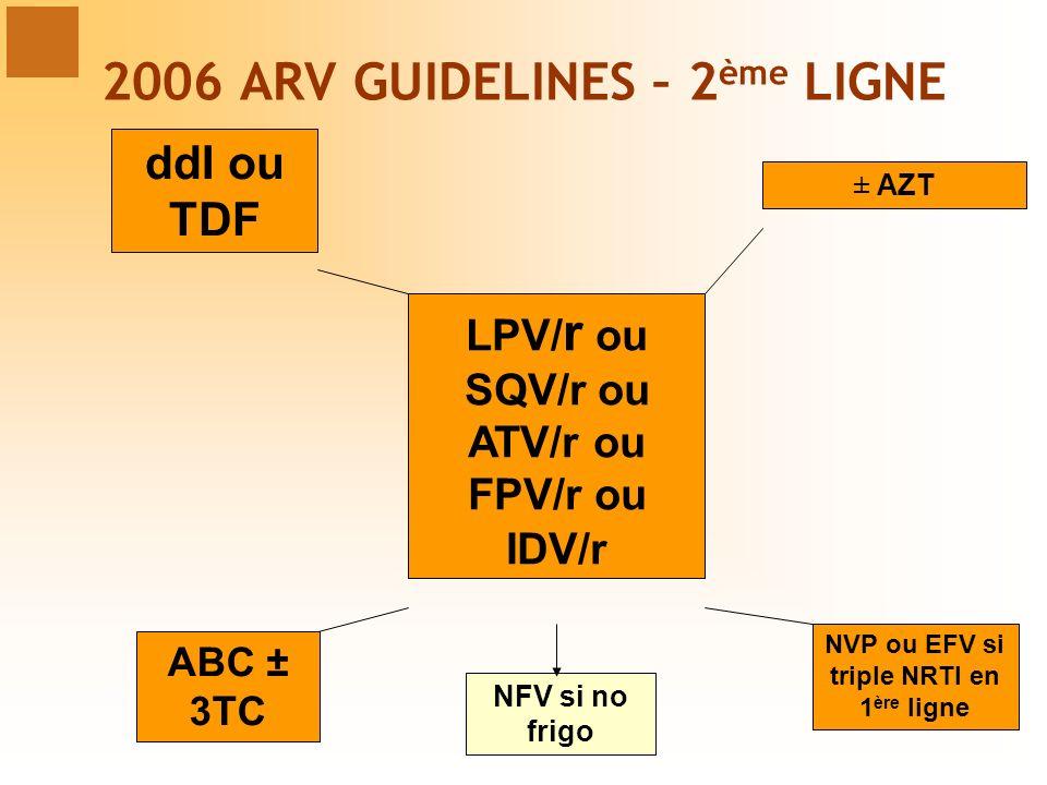 LPV/ r ou SQV/r ou ATV/r ou FPV/r ou IDV/r ddI ou TDF ABC ± 3TC ± AZT NVP ou EFV si triple NRTI en 1 ère ligne NFV si no frigo 2006 ARV GUIDELINES – 2