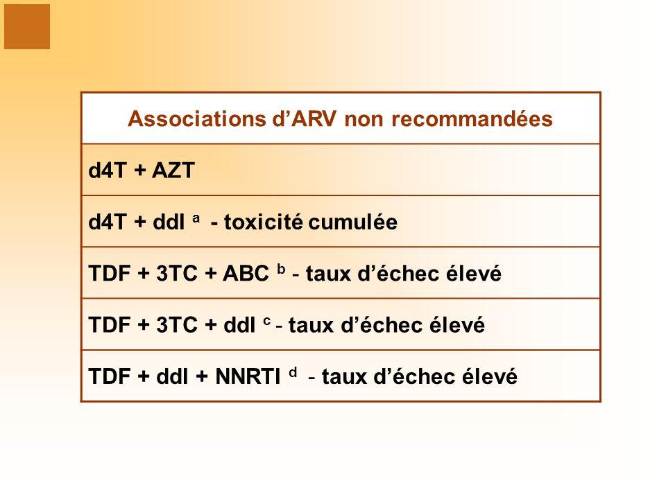 Associations dARV non recommandées d4T + AZT d4T + ddI a - toxicité cumulée TDF + 3TC + ABC b - taux déchec élevé TDF + 3TC + ddI c - taux déchec élevé TDF + ddI + NNRTI d - taux déchec élevé