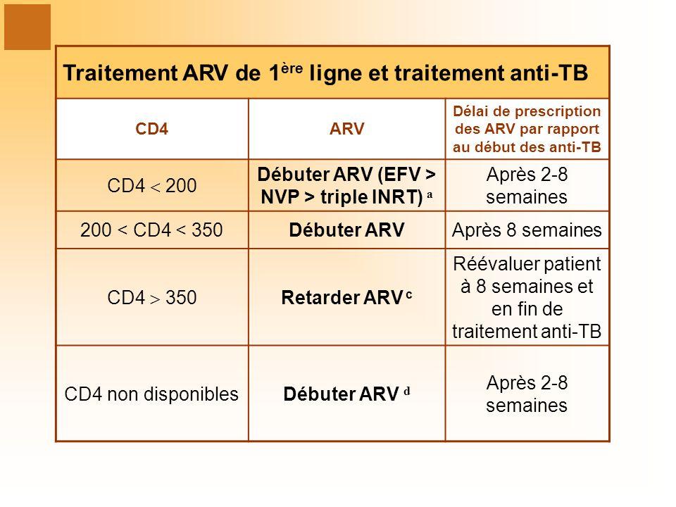 Traitement ARV de 1 ère ligne et traitement anti-TB CD4ARV Délai de prescription des ARV par rapport au début des anti-TB CD4 200 Débuter ARV (EFV > NVP > triple INRT) a Après 2-8 semaines 200 < CD4 < 350Débuter ARVAprès 8 semaines CD4 350 Retarder ARV c Réévaluer patient à 8 semaines et en fin de traitement anti-TB CD4 non disponiblesDébuter ARV d Après 2-8 semaines