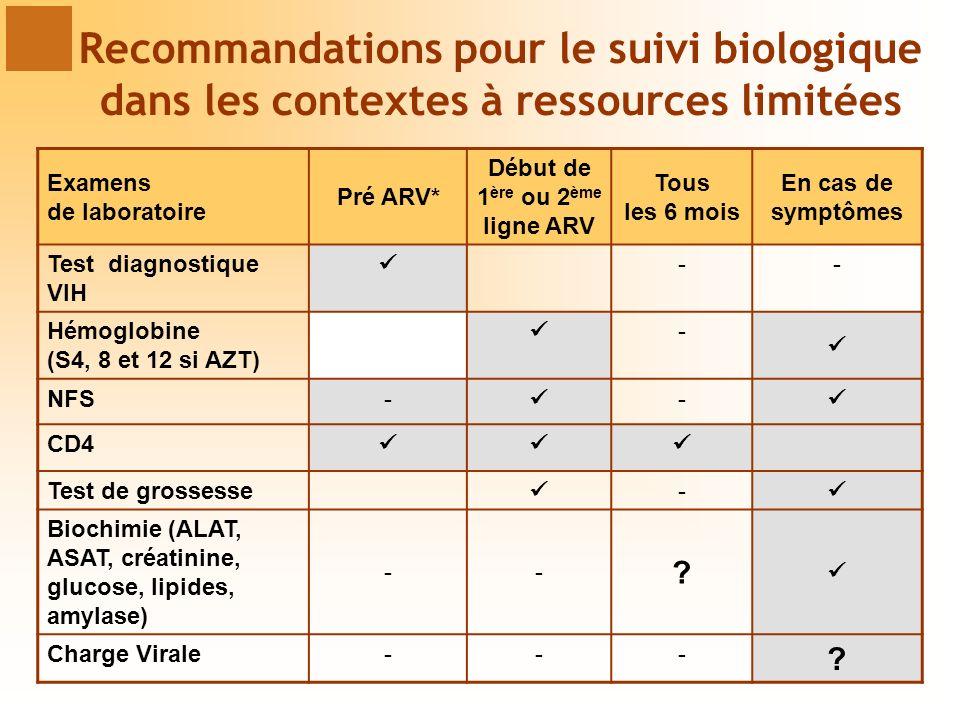 Examens de laboratoire Pré ARV* Début de 1 ère ou 2 ème ligne ARV Tous les 6 mois En cas de symptômes Test diagnostique VIH -- Hémoglobine (S4, 8 et 12 si AZT) - NFS- - CD4 Test de grossesse - Biochimie (ALAT, ASAT, créatinine, glucose, lipides, amylase) -- .