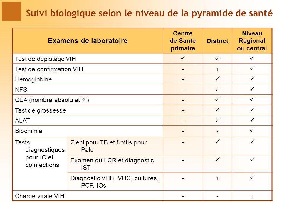 Examens de laboratoire Centre de Santé primaire District Niveau Régional ou central Test de dépistage VIH Test de confirmation VIH-+ Hémoglobine+ NFS- CD4 (nombre absolu et %)- Test de grossesse+ ALAT- Biochimie-- Tests diagnostiques pour IO et coinfections Ziehl pour TB et frottis pour Palu + Examen du LCR et diagnostic IST - Diagnostic VHB, VHC, cultures, PCP, IOs -+ Charge virale VIH--+ Suivi biologique selon le niveau de la pyramide de santé