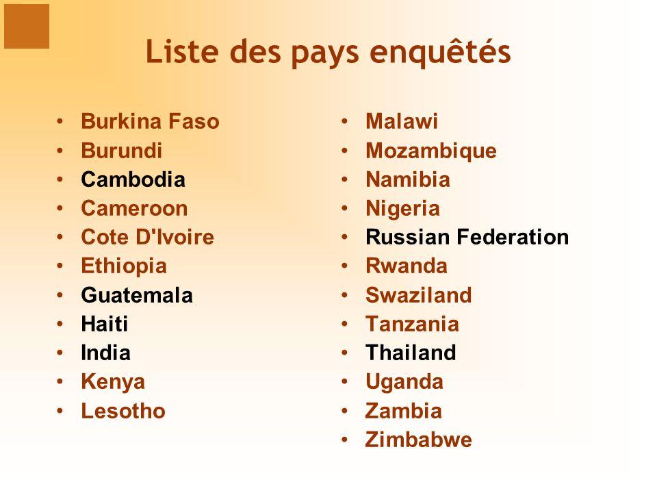 Liste des pays enquêtés Burkina Faso Burundi Cambodia Cameroon Cote D'Ivoire Ethiopia Guatemala Haiti India Kenya Lesotho Malawi Mozambique Namibia Ni