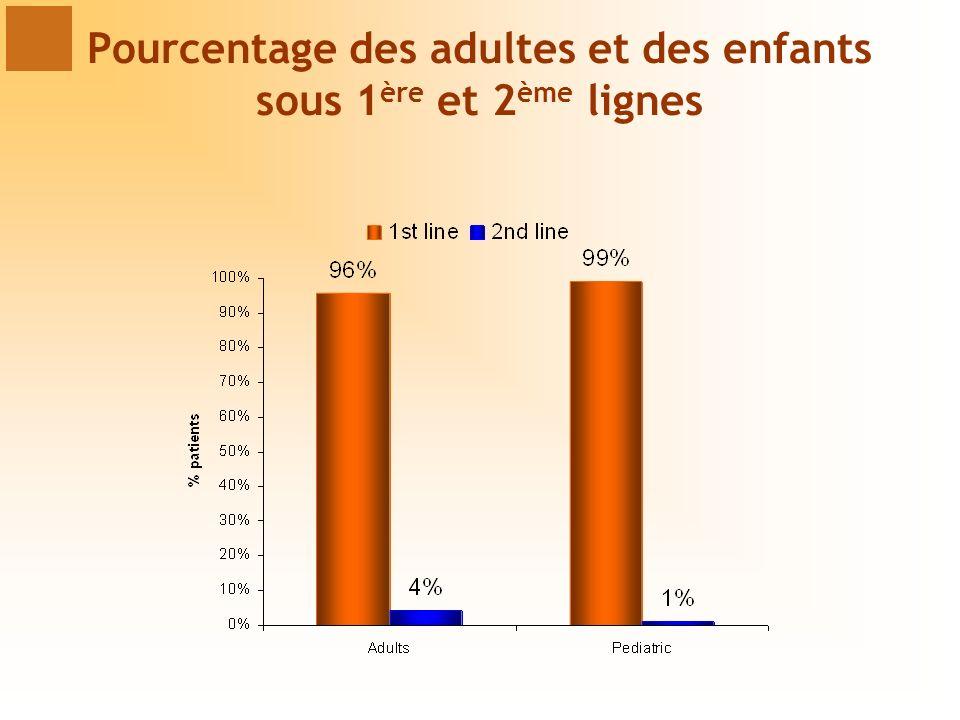 Pourcentage des adultes et des enfants sous 1 ère et 2 ème lignes