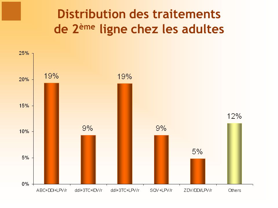 Distribution des traitements de 2 ème ligne chez les adultes