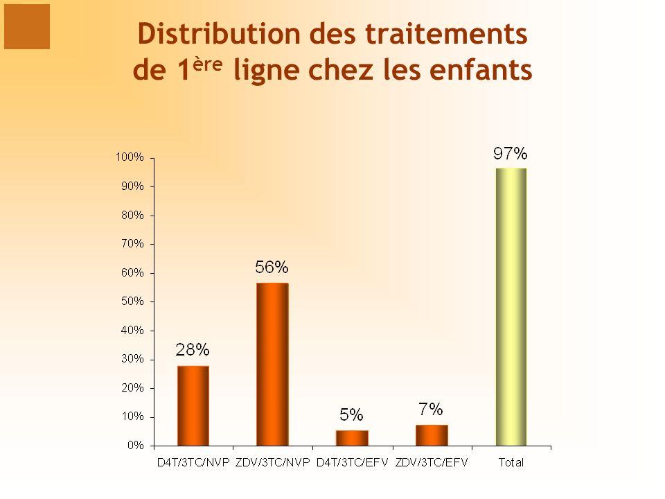 Distribution des traitements de 1 ère ligne chez les enfants