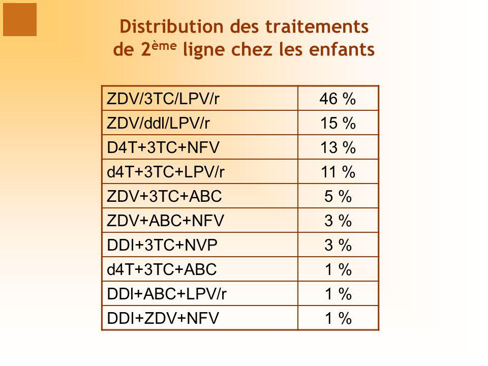 Distribution des traitements de 2 ème ligne chez les enfants ZDV/3TC/LPV/r46 % ZDV/ddl/LPV/r15 % D4T+3TC+NFV13 % d4T+3TC+LPV/r11 % ZDV+3TC+ABC5 % ZDV+ABC+NFV3 % DDI+3TC+NVP3 % d4T+3TC+ABC1 % DDl+ABC+LPV/r1 % DDI+ZDV+NFV1 %