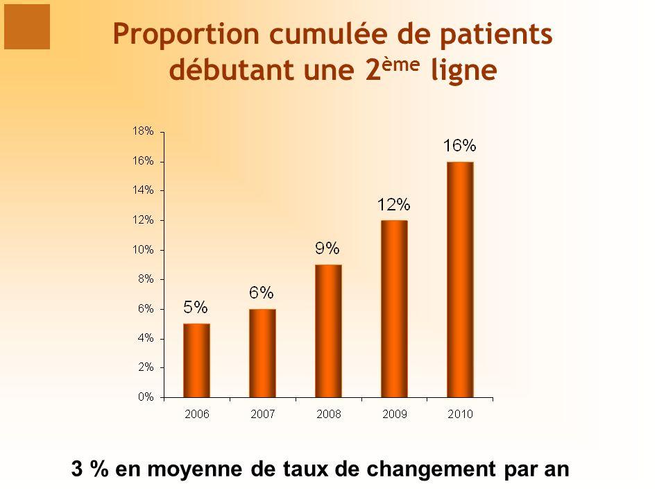 Proportion cumulée de patients débutant une 2 ème ligne 3 % en moyenne de taux de changement par an