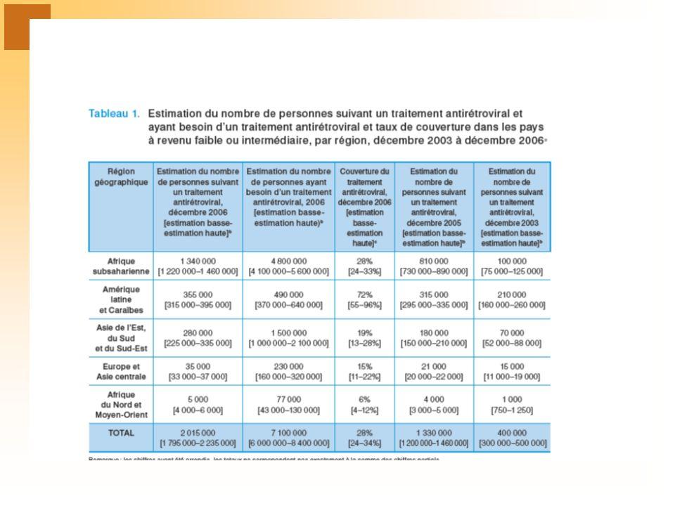 Echec immunologique CD4 6 mois12 mois 100 Chute > 50 % Retour base Reste < 100