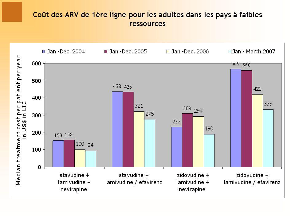 Coût des ARV de 1ère ligne pour les adultes dans les pays à faibles ressources