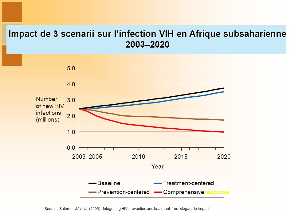 Impact de 3 scenarii sur linfection VIH en Afrique subsaharienne 2003–2020 0.0 1.0 2.0 3.0 4.0 5.0 20032005201020152020 Year Treatment-centered Prevention-centered Baseline Comprehensive response Number of new HIV infections (millions) Source: Salomon JA et al.