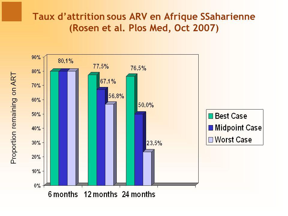 Taux dattrition sous ARV en Afrique SSaharienne (Rosen et al. Plos Med, Oct 2007) Proportion remaining on ART
