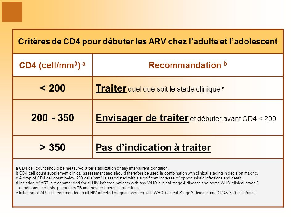 Critères de CD4 pour débuter les ARV chez ladulte et ladolescent CD4 (cell/mm 3 ) a Recommandation b < 200 Traiter quel que soit le stade clinique c 200 - 350 Envisager de traiter et débuter avant CD4 < 200 > 350 Pas dindication à traiter a CD4 cell count should be measured after stabilization of any intercurrent condition.