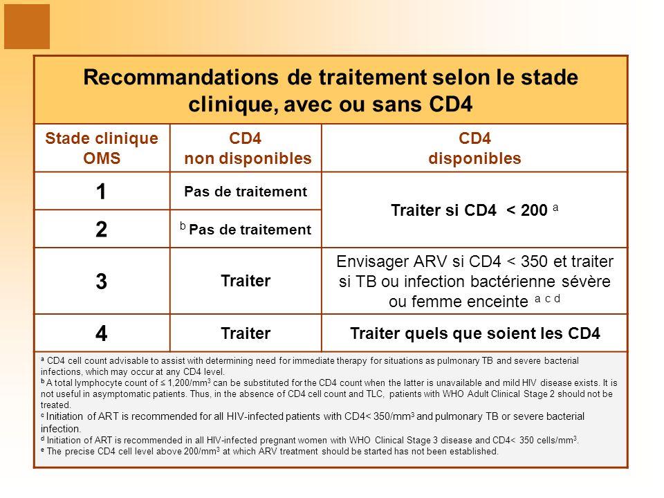 Recommandations de traitement selon le stade clinique, avec ou sans CD4 Stade clinique OMS CD4 non disponibles CD4 disponibles 1 Pas de traitement Tra