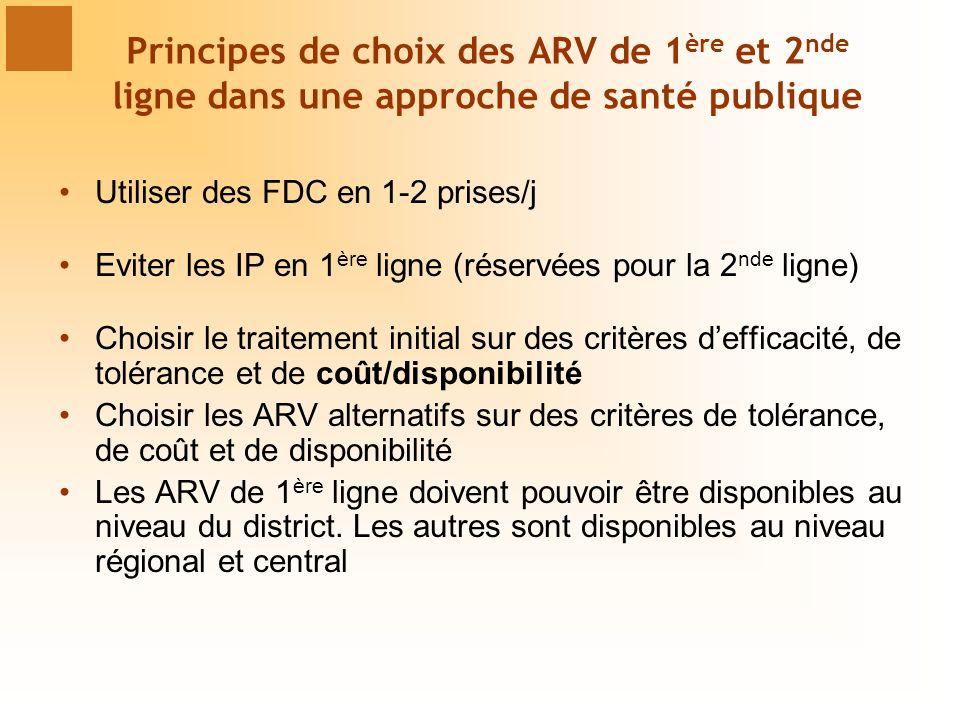 Principes de choix des ARV de 1 ère et 2 nde ligne dans une approche de santé publique Utiliser des FDC en 1-2 prises/j Eviter les IP en 1 ère ligne (réservées pour la 2 nde ligne) Choisir le traitement initial sur des critères defficacité, de tolérance et de coût/disponibilité Choisir les ARV alternatifs sur des critères de tolérance, de coût et de disponibilité Les ARV de 1 ère ligne doivent pouvoir être disponibles au niveau du district.