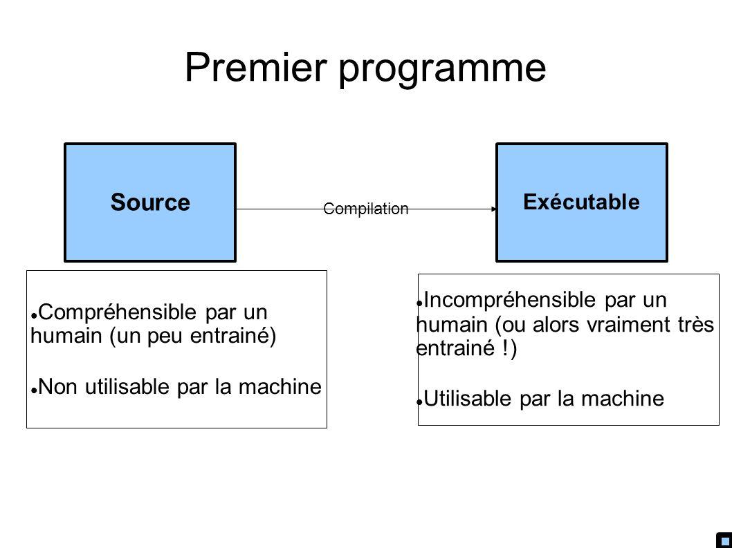 Premier programme Source Exécutable Compilation Compréhensible par un humain (un peu entrainé) Non utilisable par la machine Incompréhensible par un humain (ou alors vraiment très entrainé !) Utilisable par la machine