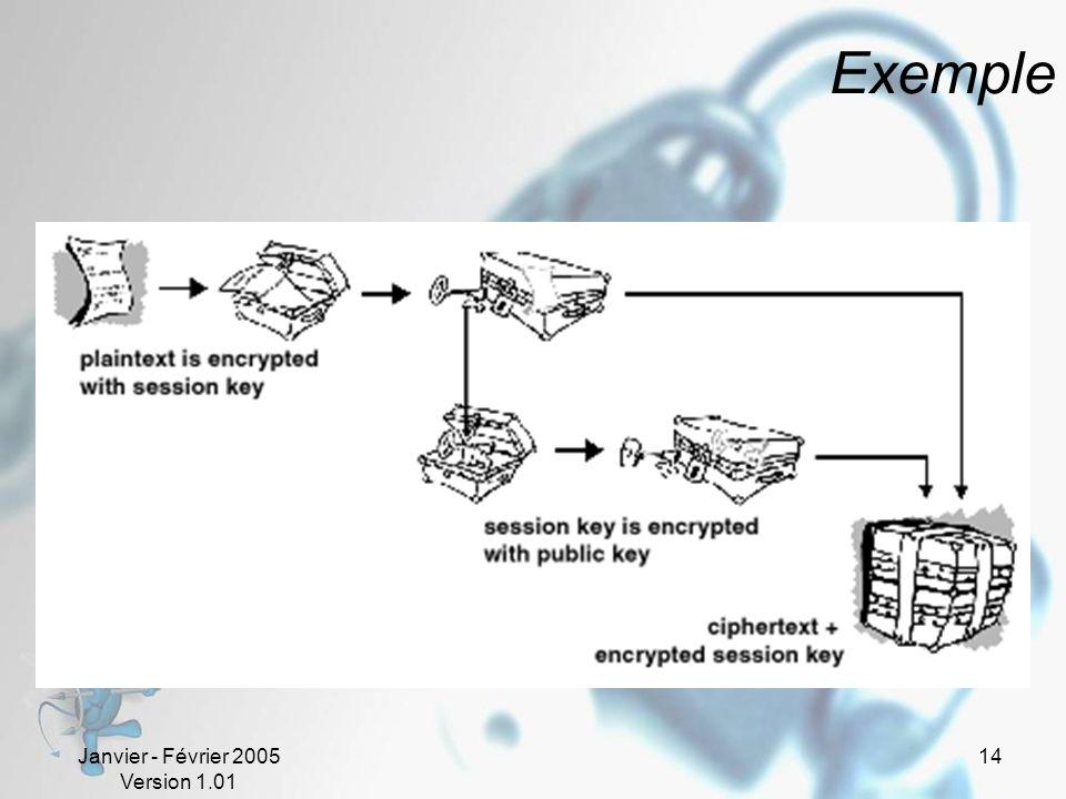 Janvier - Février 2005 Version 1.01 14 Exemple