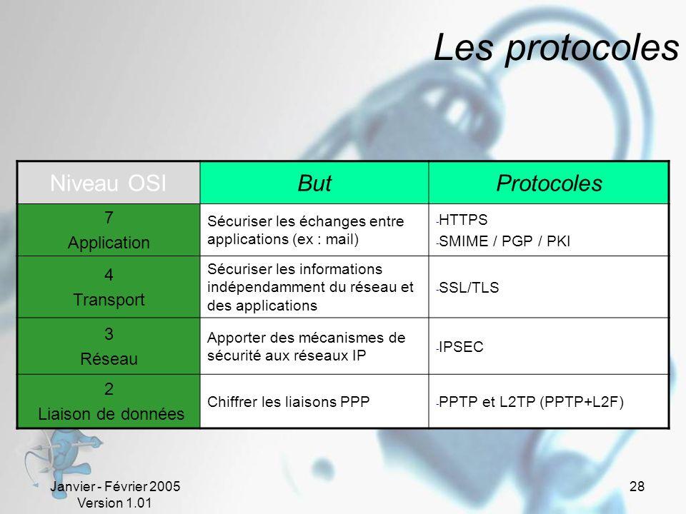 Janvier - Février 2005 Version 1.01 28 Les protocoles Niveau OSIButProtocoles 7 Application Sécuriser les échanges entre applications (ex : mail) - HTTPS - SMIME / PGP / PKI 4 Transport Sécuriser les informations indépendamment du réseau et des applications - SSL/TLS 3 Réseau Apporter des mécanismes de sécurité aux réseaux IP - IPSEC 2 Liaison de données Chiffrer les liaisons PPP - PPTP et L2TP (PPTP+L2F)