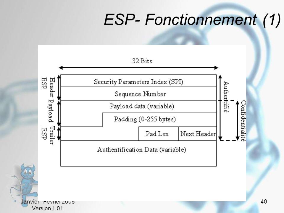 Janvier - Février 2005 Version 1.01 40 ESP- Fonctionnement (1)