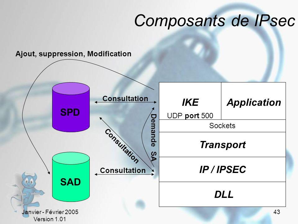Janvier - Février 2005 Version 1.01 43 Composants de IPsec DLL IP / IPSEC Transport Sockets IKEApplication SAD SPD UDP port 500 Ajout, suppression, Modification Consultation Demande SA
