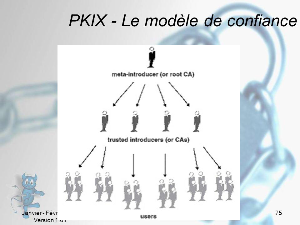 Janvier - Février 2005 Version 1.01 75 PKIX - Le modèle de confiance