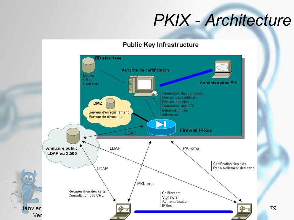 Janvier - Février 2005 Version 1.01 79 PKIX - Architecture