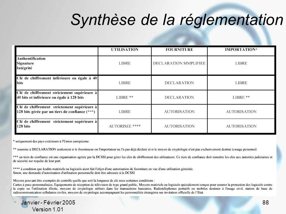 Janvier - Février 2005 Version 1.01 88 Synthèse de la réglementation