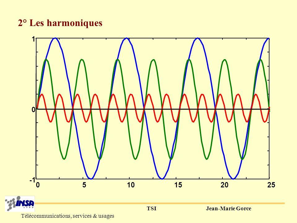 TSIJean-Marie Gorce Télécommunications, services & usages II-La musique (naturelle ou synthétique) 1° Les notes pitch, fondamental, tonalité…do, re….