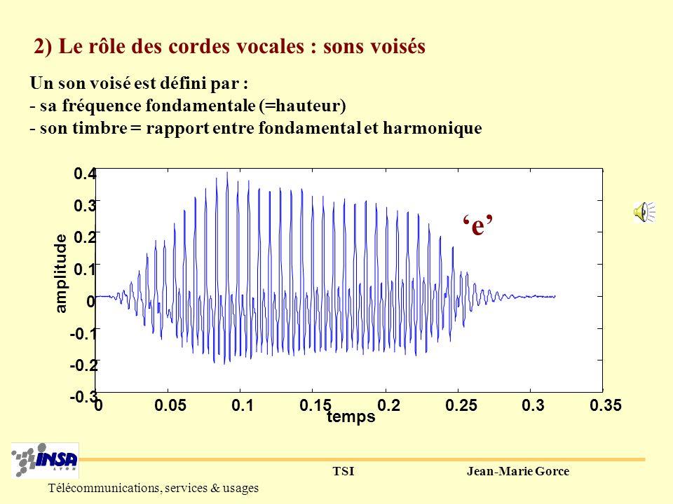 TSIJean-Marie Gorce Télécommunications, services & usages Le larynx : - voisé ou non voisé - fréquence fondamentale (pitch) glotte épiglotte Cordes vocales muqueuse