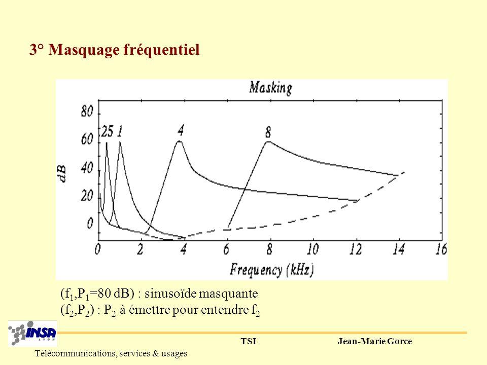 TSIJean-Marie Gorce Télécommunications, services & usages I-Modèle psychoacoustique 1° Bande passante : Seuil daudibilité dune sinusoïde BP=[20Hz ; 20kHz]f E >40kHz