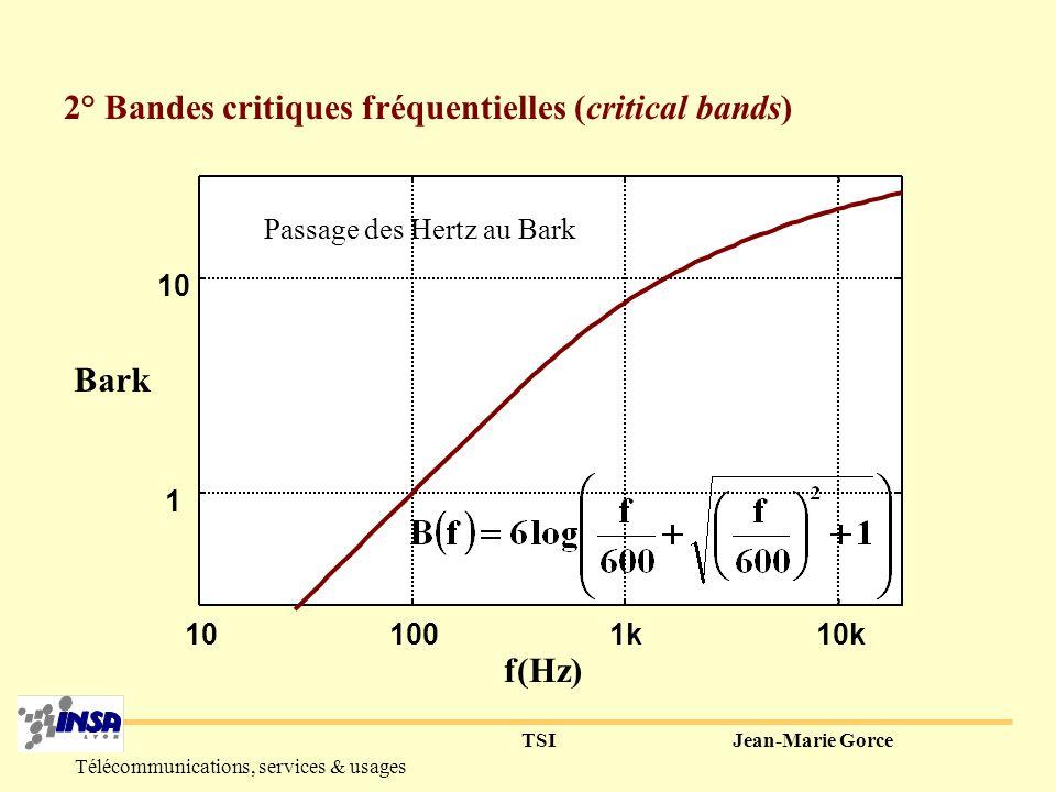 TSIJean-Marie Gorce Télécommunications, services & usages 3° Masquage fréquentiel (f 1,P 1 =80 dB) : sinusoïde masquante (f 2,P 2 ) : P 2 à émettre pour entendre f 2