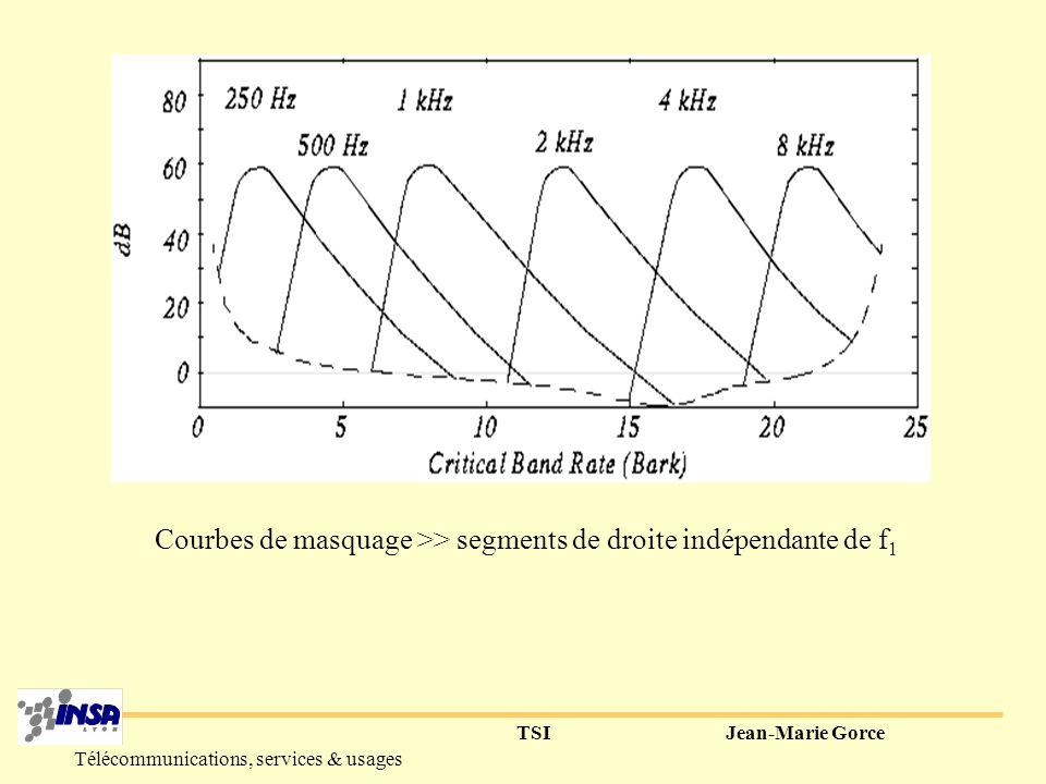 TSIJean-Marie Gorce Télécommunications, services & usages 2° Bandes critiques fréquentielles (critical bands) Détection de f+df ?.