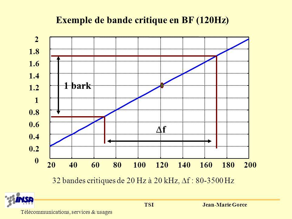 TSIJean-Marie Gorce Télécommunications, services & usages Courbes de masquage >> segments de droite indépendante de f 1