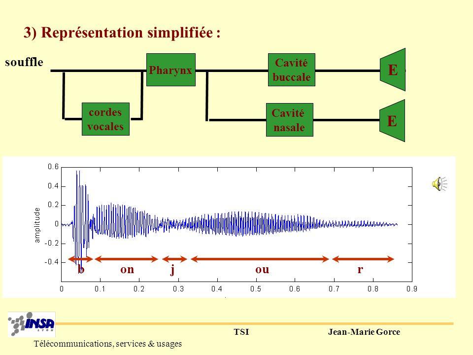 TSIJean-Marie Gorce Télécommunications, services & usages Un son voisé est défini par : - sa fréquence fondamentale (=hauteur) - son timbre = rapport entre fondamental et harmonique 2) Le rôle des cordes vocales : sons voisés 00.050.10.150.20.250.30.35 -0.3 -0.2 -0.1 0 0.1 0.2 0.3 0.4 temps amplitude e