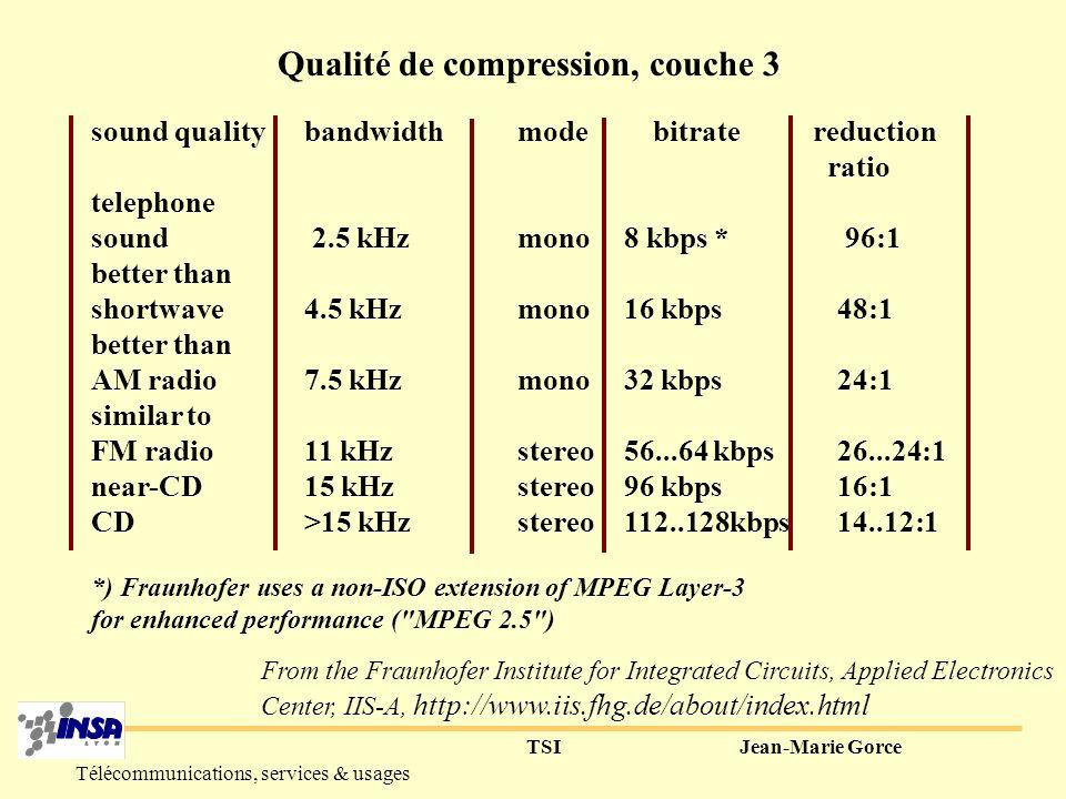 TSIJean-Marie Gorce Télécommunications, services & usages 4°) MPEG-1 audio 3 couches définies (qualité/complexité du codage) pour qualité audio : layer 1 : 384 kb/s 1/4 layer 2 : 256…192 kb/s1/6..1/8 layer 3 : 128…112 kb/s1/10..1/12 Tx de réduction Mais différentes fréquences d échantillonnage et débits autorisés (32kHz, 44.1kHz, 48kHz)