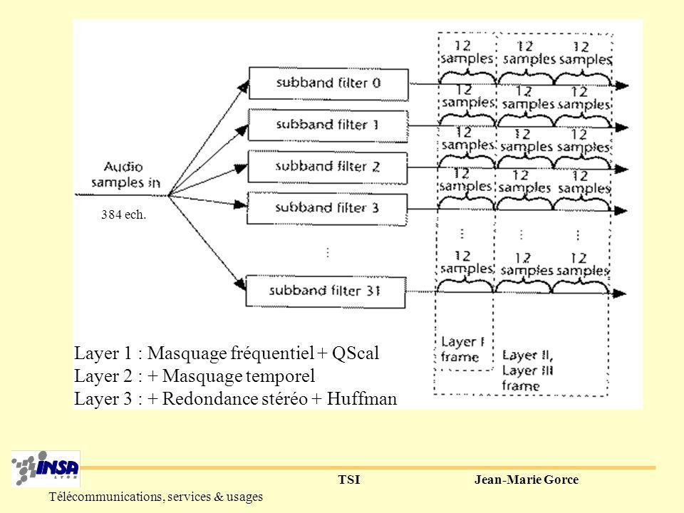 TSIJean-Marie Gorce Télécommunications, services & usages Principe général de MPEG-1 (et suivants) Filtres Décomposition en bandes critiques Allocation des bits (f( ²)) Exploitation masquage Quantification +- Codage in