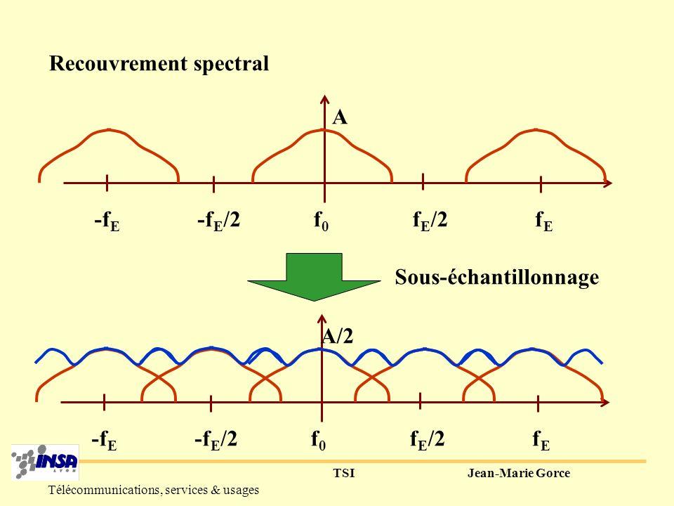TSIJean-Marie Gorce Télécommunications, services & usages Spectre d un signal échantillonné Constante, Sinusoïde f 0 =f E, ou f 0 =2.f E f0f0 -f E fEfE f E /2-f E /2 A Composante continue ??