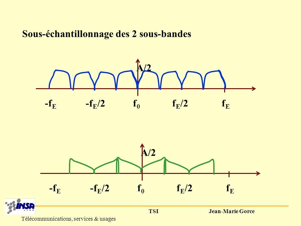 TSIJean-Marie Gorce Télécommunications, services & usages Représentation des 2 sous-bandes f0f0 -f E fEfE f E /2 -f E /2 A f0f0 -f E fEfE f E /2 -f E /2 A