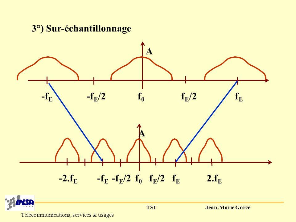 TSIJean-Marie Gorce Télécommunications, services & usages Sous-échantillonnage des 2 sous-bandes f0f0 -f E fEfE f E /2 -f E /2 A/2 f0f0 -f E fEfE f E /2 -f E /2 A/2